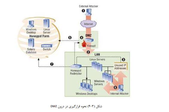 پایان نامه رشته نرم افزار- امنیت در شبکه های کامپیوتری با استفاده از سیستم های هانی پات- بهمراه فایل ارائه